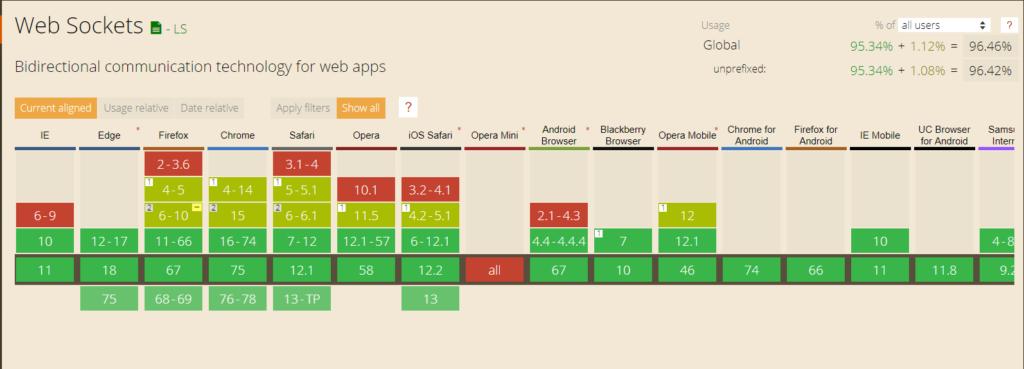 Поддержка WebSocket в браузерах